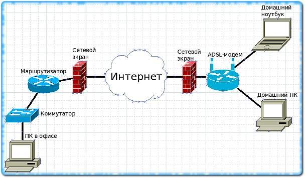 Dia - схема компьютерной сети