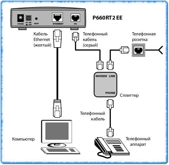 Общая схема подключения ADSL модема к компьютеру.