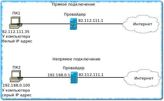 Подключение к сети Интернет напрямую и через NAT