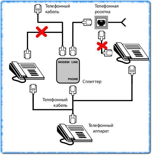 Все телефонные аппараты должны быть подключены после сплиттера