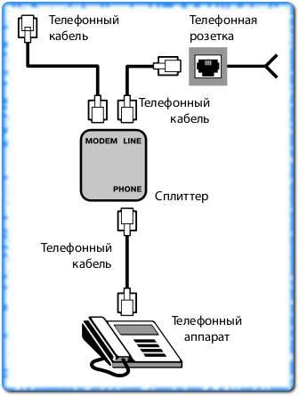 Как подключить сплиттер
