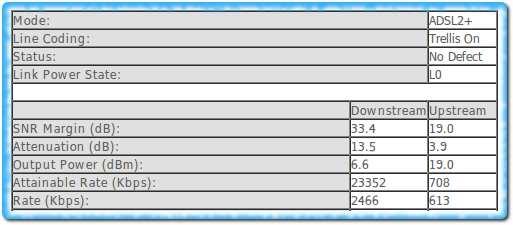 Параметры ADSL до заявки в Укртелеком