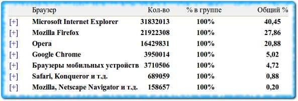 Статистика по браузерам в Интернет