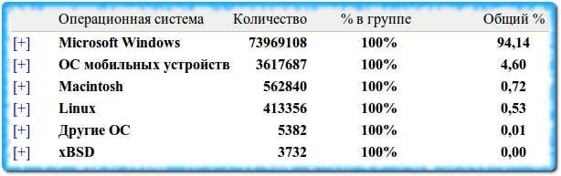 Статистика по операционным системам в Интернете
