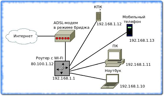 ADSL-модем и роутер с Wi-Fi