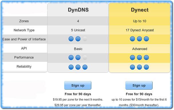 Миграция с EveryDNS на DynDNS