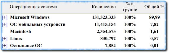Статистика операционных систем на mail.ru
