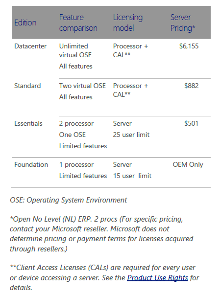 Data center цены